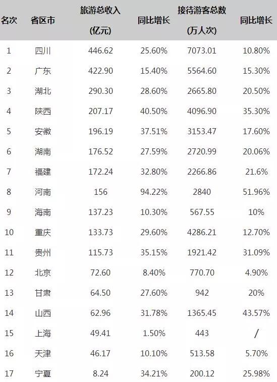 """中国最能""""花钱""""的城市 除了北上广深竟是这里春节 红包 年货 过年 出境游"""