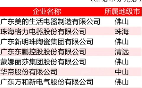 """首批9家""""广东优质""""品牌认证企业佛山占5家获证数居全省第一"""