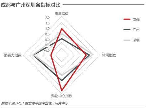 成都商业地产活力超越广深 全国排名仅次于京沪