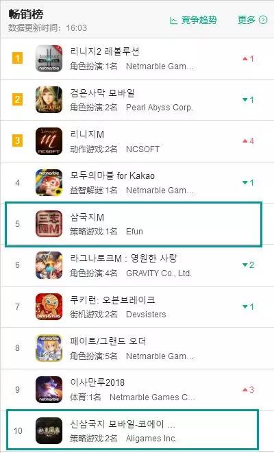 继《三国志M》之后《新三国志》又进入韩国畅销榜TOP10