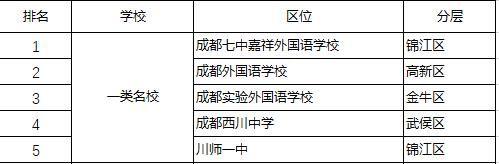 最精准成都私立学校分层排名哪些是1类、15类、2类?