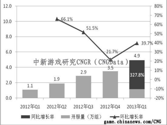 """013年第一季度国内页游开服量同比增3278%"""""""